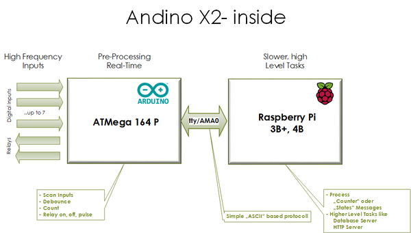 Raspberry Pi and Arduino Communication