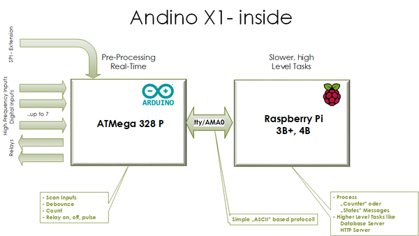 Arduino and Raspberry Pi Communication